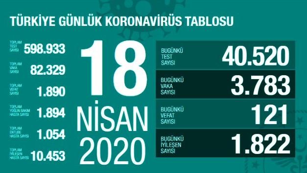 Türkiye'nin  18 Nisan Koronavirüs Tablosu