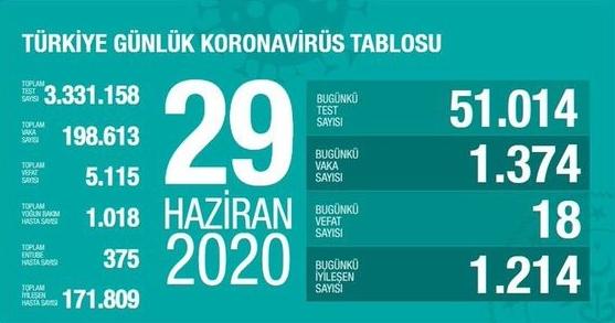 29 HAZİRAN 2020 KORONAVİRÜS TABLOSU